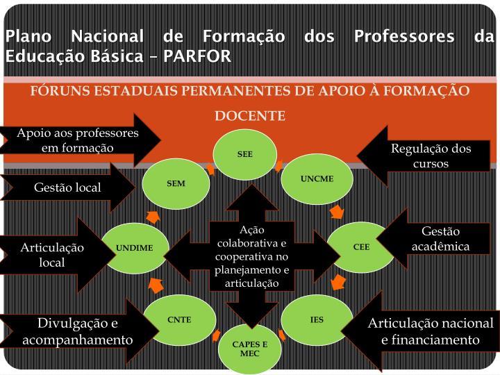 Plano Nacional de Formação dos Professores da Educação Básica – PARFOR
