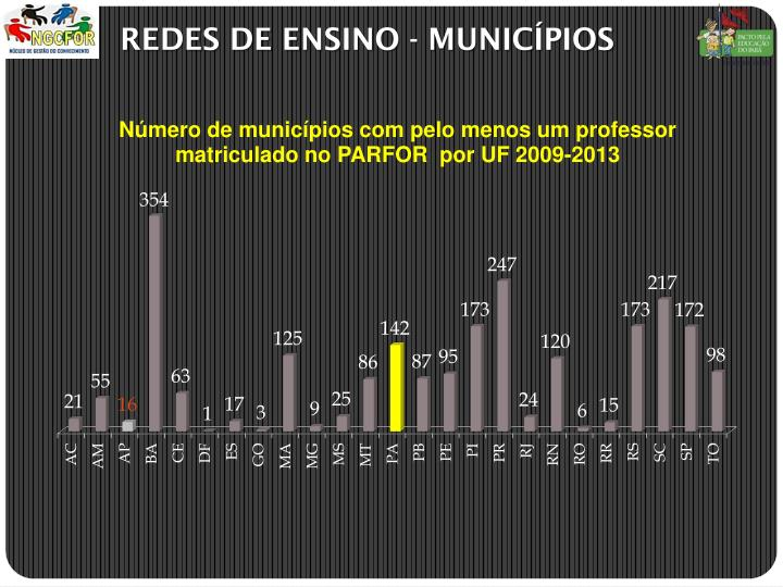 REDES DE ENSINO - MUNICÍPIOS