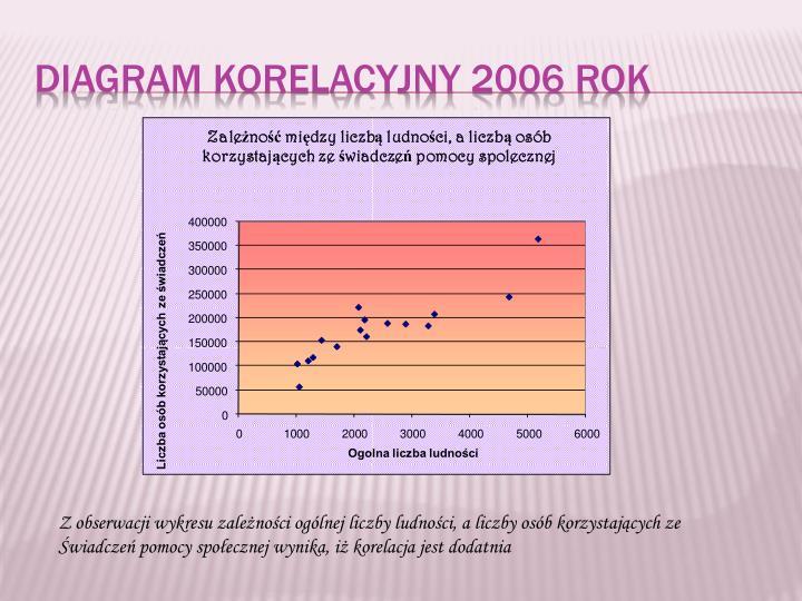 Diagram korelacyjny 2006 Rok