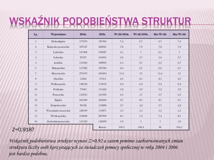 Wskaźnik Podobieństwa struktur