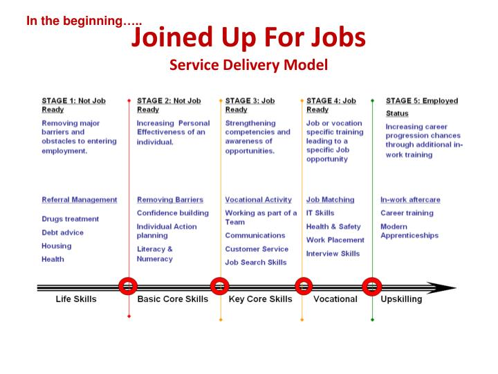 Joined up for jobs service delivery model