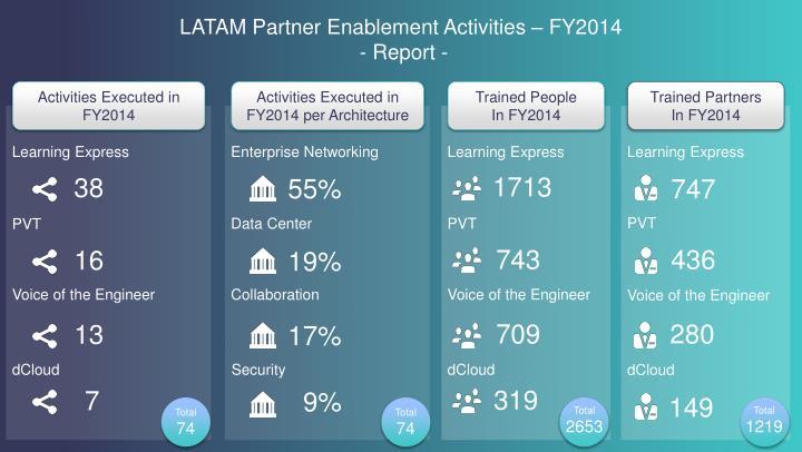 Latam partner enablement activities fy2014 report