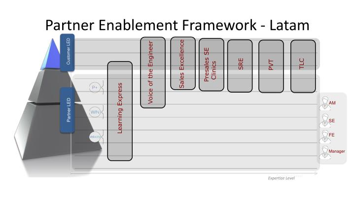 Partner enablement framework latam