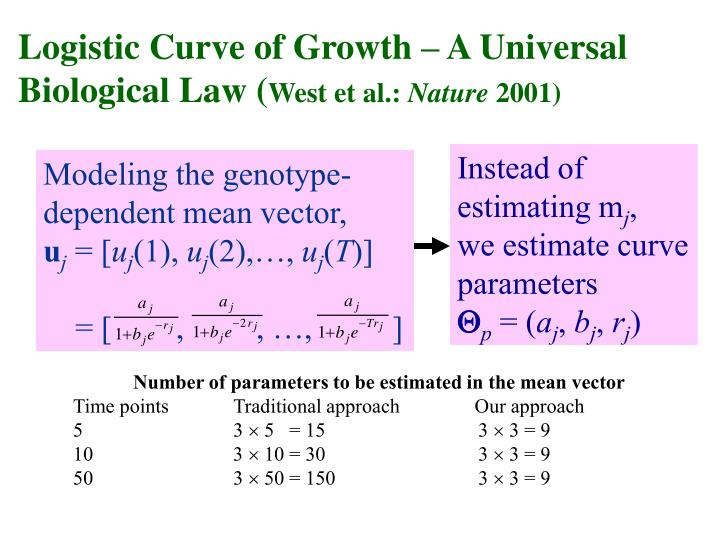 Logistic Curve of Growth – A Universal Biological Law (