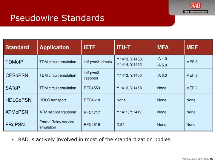 Pseudowire Standards