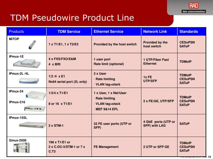 TDM Pseudowire Product Line