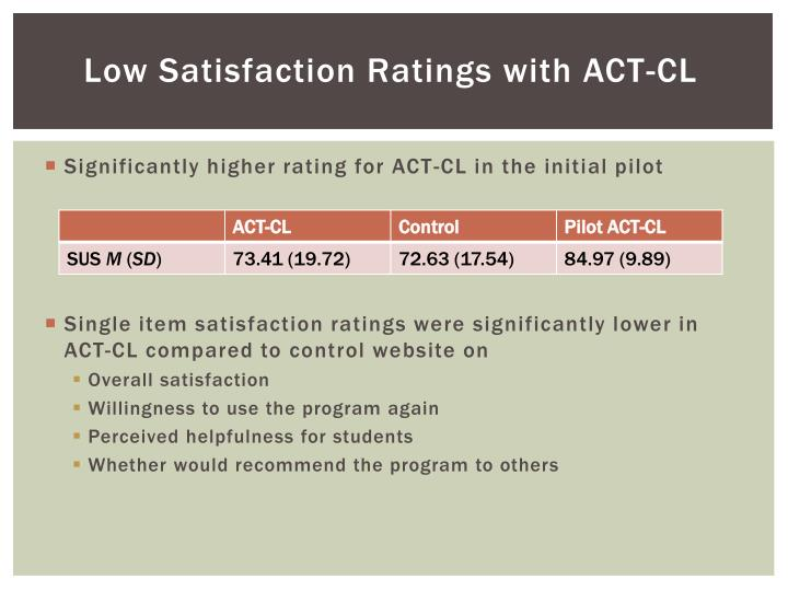 Low Satisfaction Ratings with ACT-CL