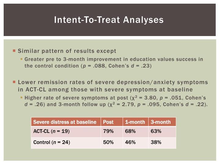 Intent-To-Treat Analyses