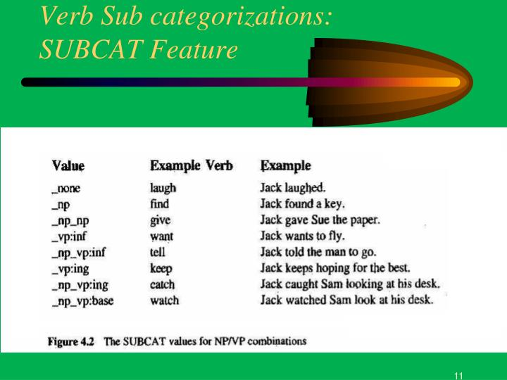 Verb Sub categorizations: