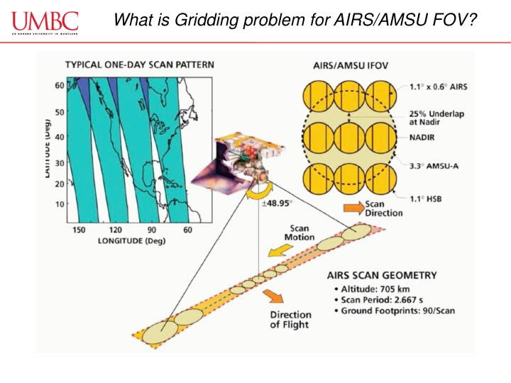 What is Gridding problem for AIRS/AMSU FOV?