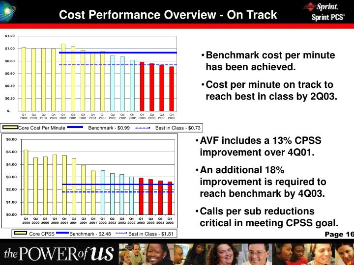 Cost Performance Overview - On Track