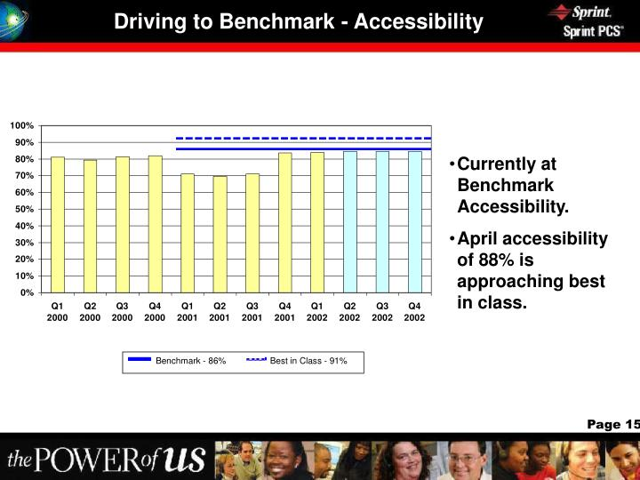 Driving to Benchmark - Accessibility