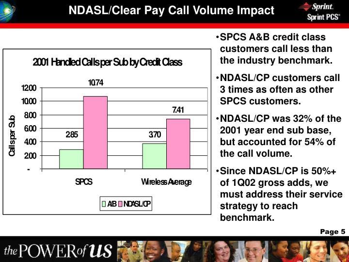 NDASL/Clear Pay Call Volume Impact