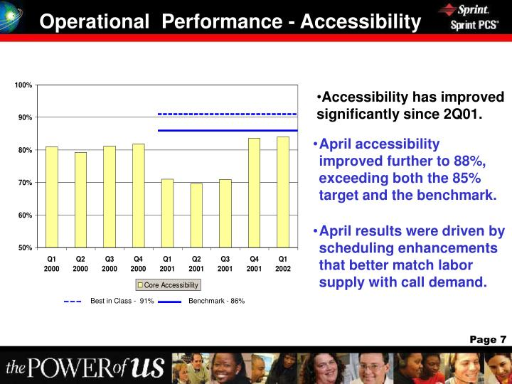 Operational  Performance - Accessibility