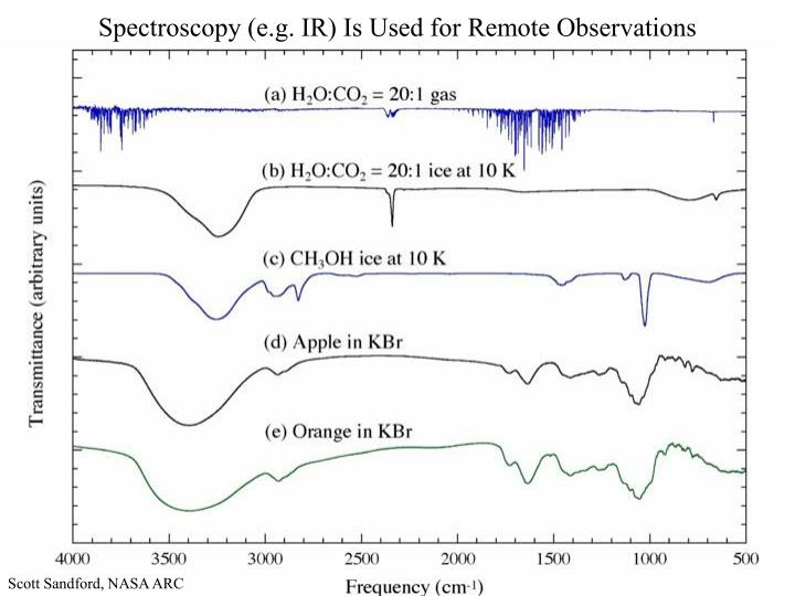 Spectroscopy (e.g. IR) Is Used for Remote Observations