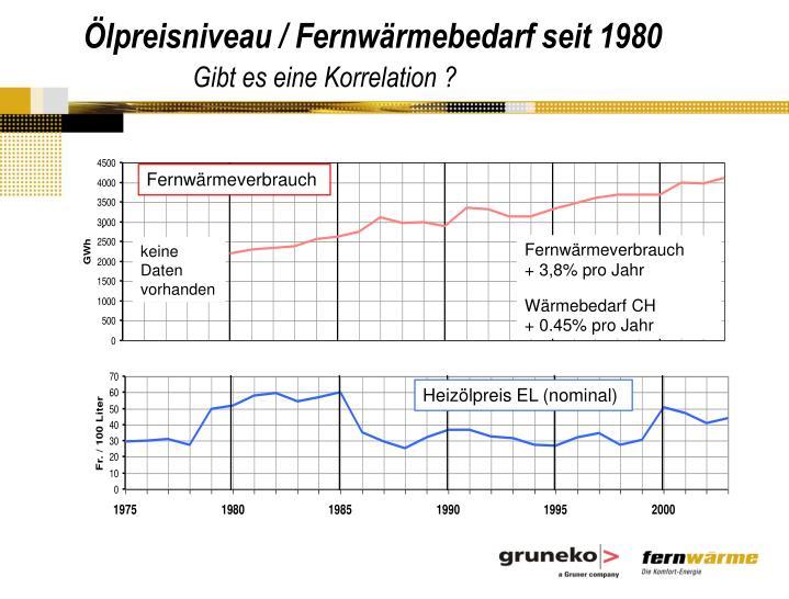 Ölpreisniveau / Fernwärmebedarf seit 1980