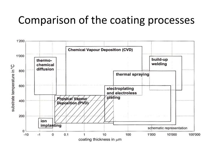 Comparison of the coating processes