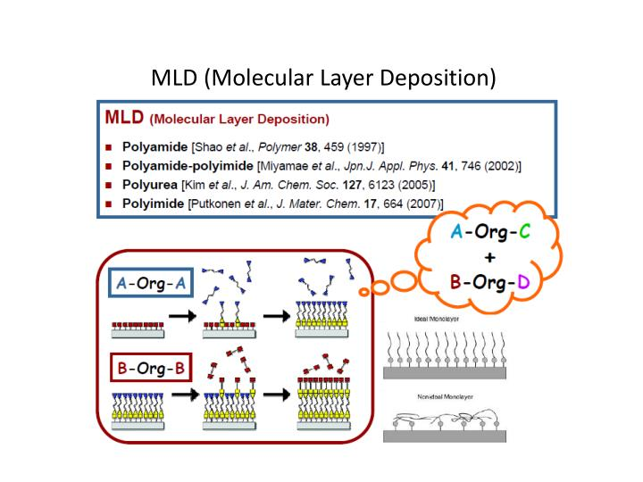 MLD (Molecular Layer Deposition)