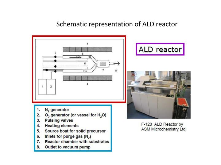 Schematic representation of ALD reactor