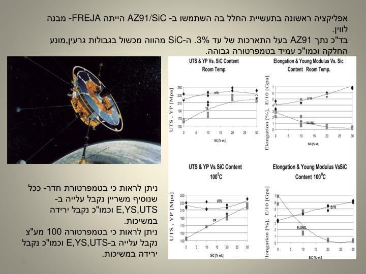 אפליקציה ראשונה בתעשיית החלל בה השתמשו ב-