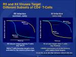 r5 and x4 viruses target different subsets of cd4 t cells1