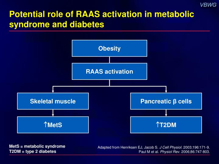 Potential role of RAAS activation in metabolic syndrome and diabetes