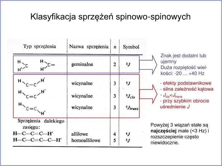 Klasyfikacja sprzężeń spinowo-spinowych