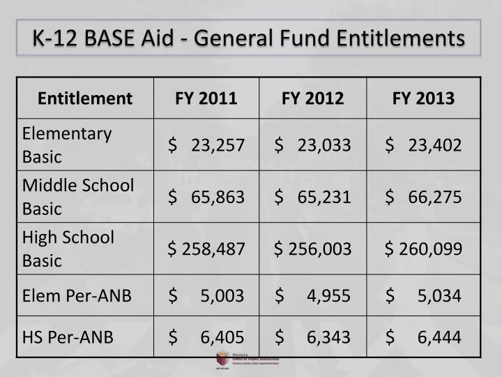 K-12 BASE Aid - General Fund Entitlements