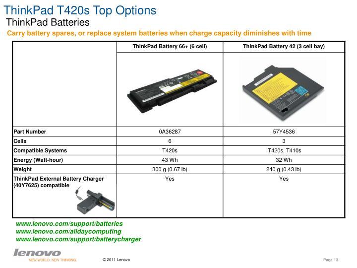 ThinkPad T420s Top Options