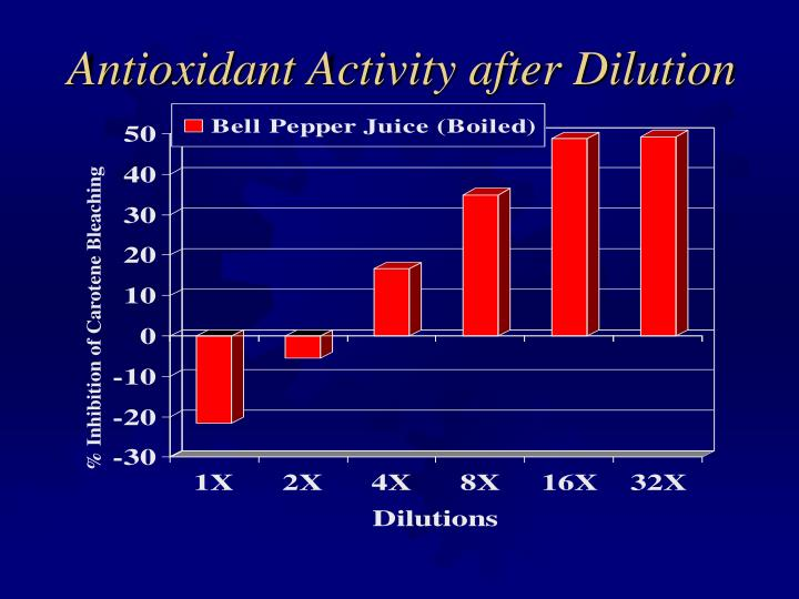 Antioxidant Activity after Dilution