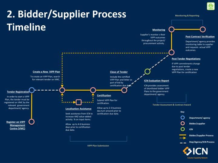 2. Bidder/Supplier Process Timeline