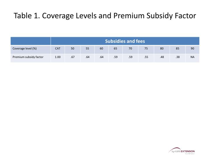 Table 1. Coverage Levels and Premium Subsidy Factor