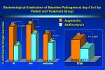 bacteriological eradication of baseline pathogens at day 4 to 6 by patient and treatment group