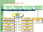 sumber penggunaan dana pool of funds approach