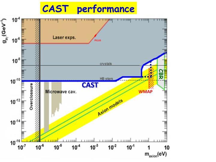 CAST  performance