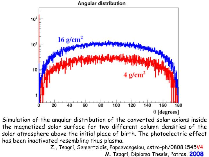 Simulation of the angular distribution of the converted solar axions inside the magnetized solar surface for two different column densities of the solar atmosphere above the initial place of birth. The photoelectric effect has been inactivated resembling thus plasma.