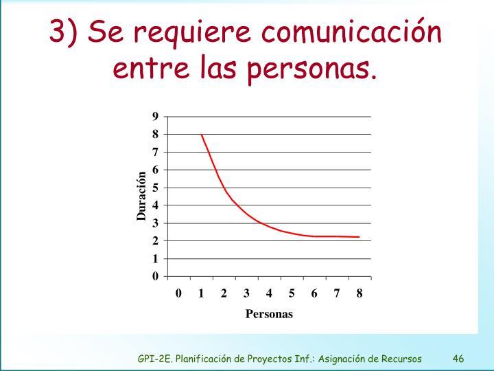 3) Se requiere comunicación entre las personas.