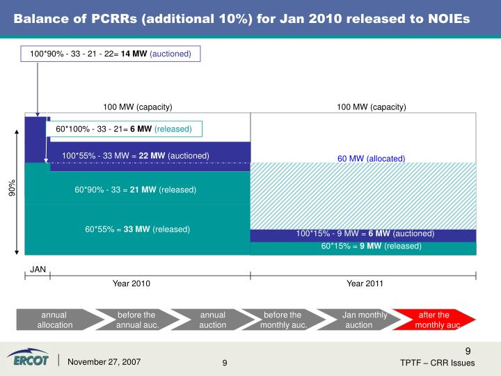 Balance of PCRRs (additional 10%) for Jan 2010 released to NOIEs