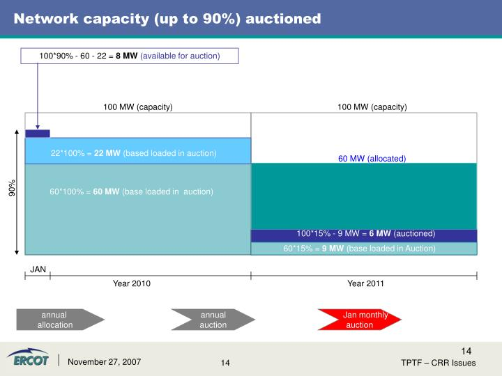 Network capacity (up to 90%) auctioned