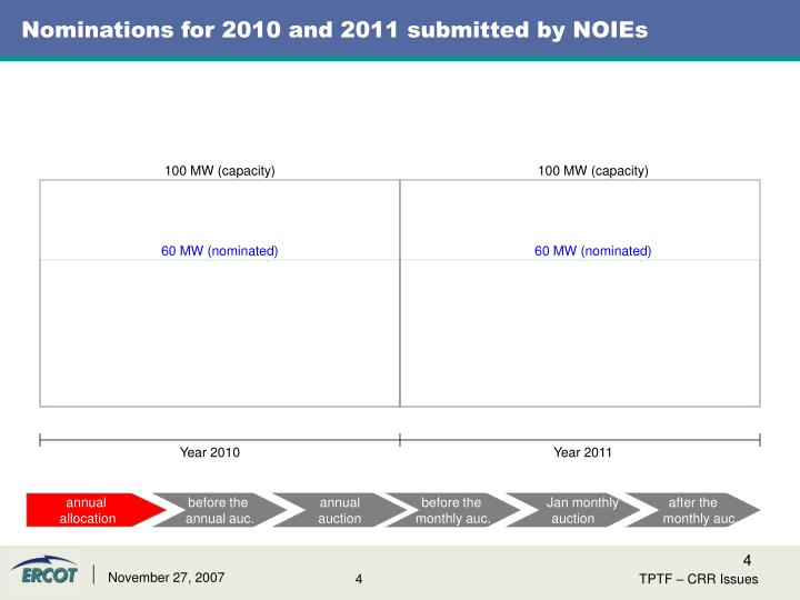 Nominations for 2010 and 2011 submitted by NOIEs