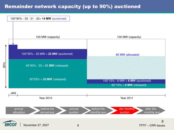 Remainder network capacity (up to 90%) auctioned
