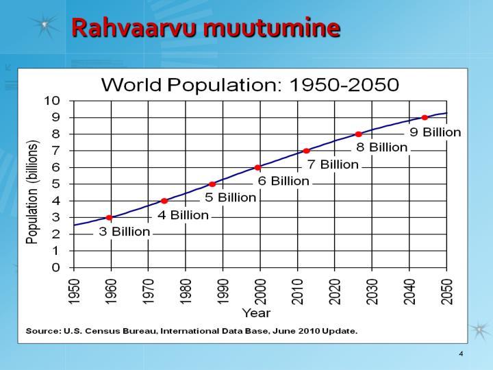 Rahvaarvu muutumine