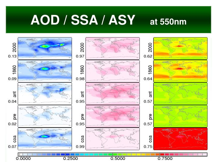 AOD / SSA / ASY