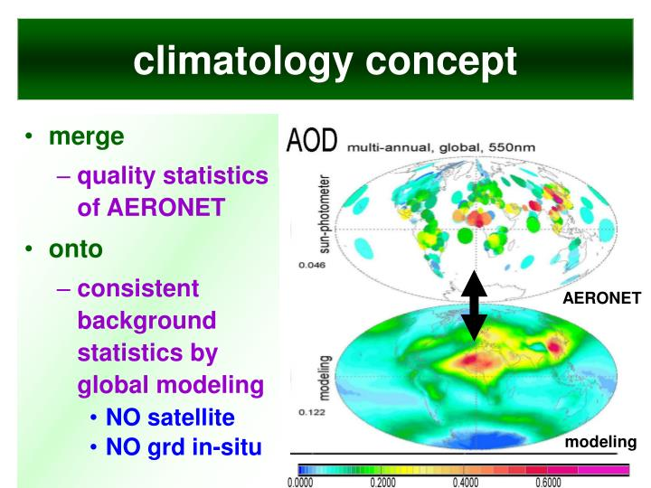 climatology concept