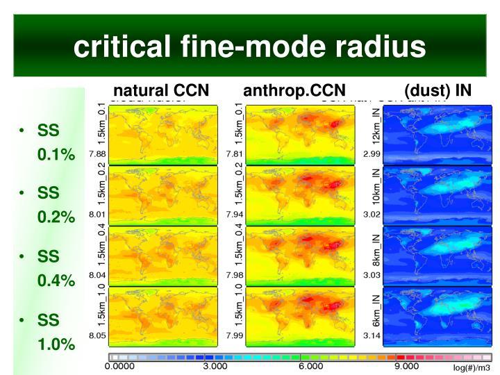 critical fine-mode radius