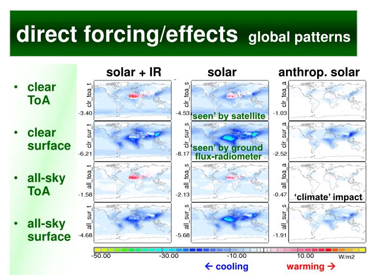 direct forcing/effects