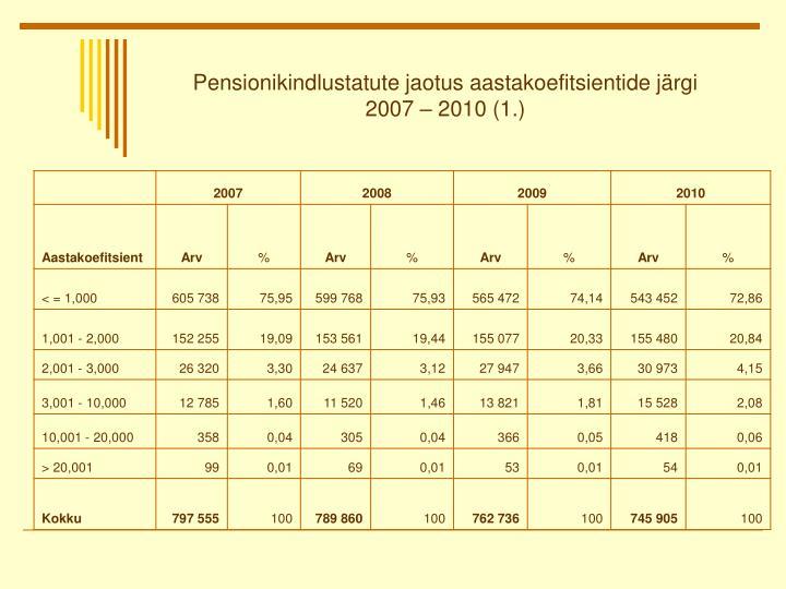 Pensionikindlustatute jaotus aastakoefitsientide järgi