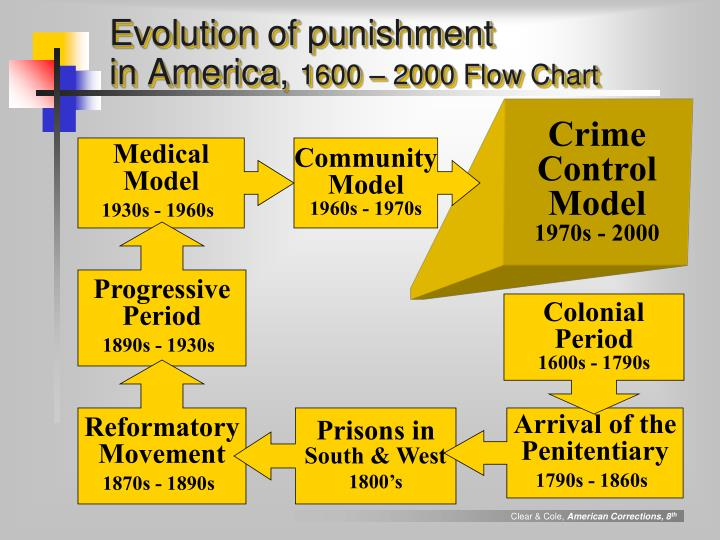 Evolution of punishment