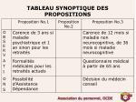 tableau synoptique des propositions2