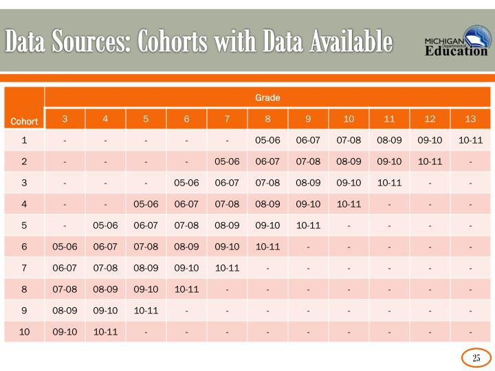 Data Sources: Cohorts with Data Available